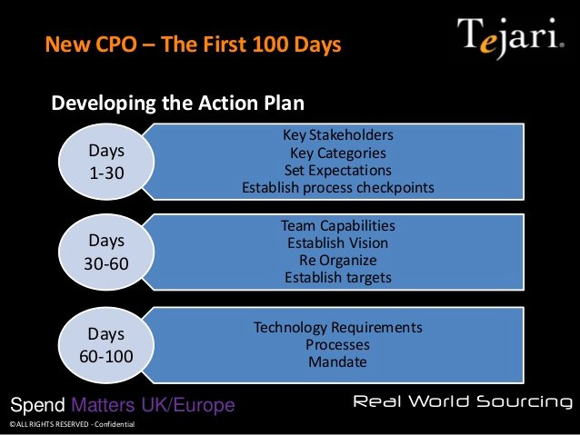 100 Day Plan Template Best Of New Cpo the First 100 Days