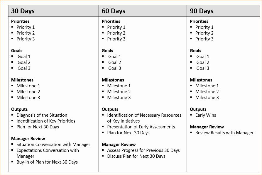 """100 Day Plan Template Luxury Résultat De Recherche D Images Pour """"30 60 90 Days Plan"""