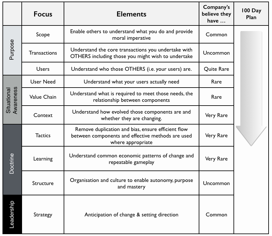 100 Day Plan Template Unique Bits or Pieces the 100 Day Corporate Fit Plan