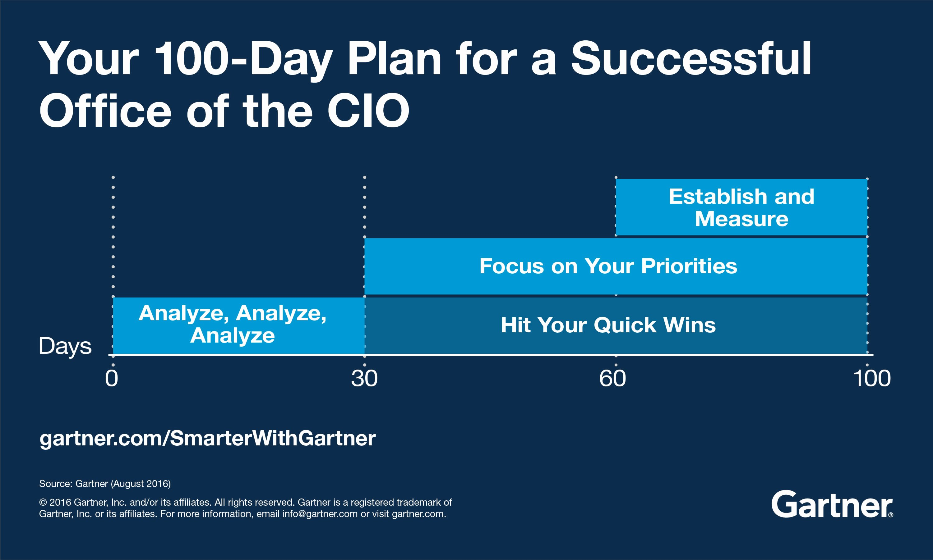 100 Day Plan Template Unique the First 100 Days Of the Fice Of the Cio Smarter with