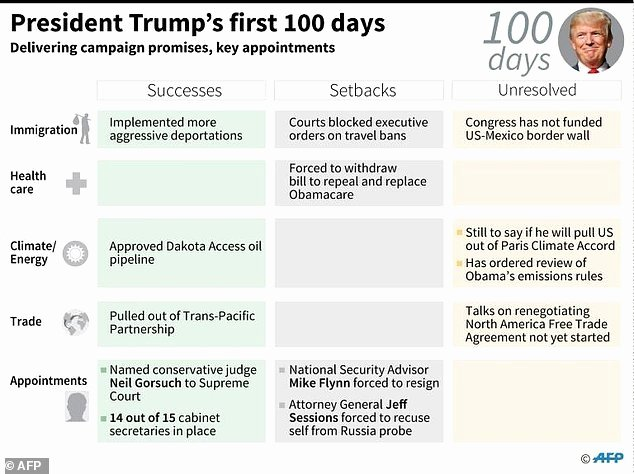 100 Day Plan Template Unique Trump Marks tough First 100 Days Facing sober Realities