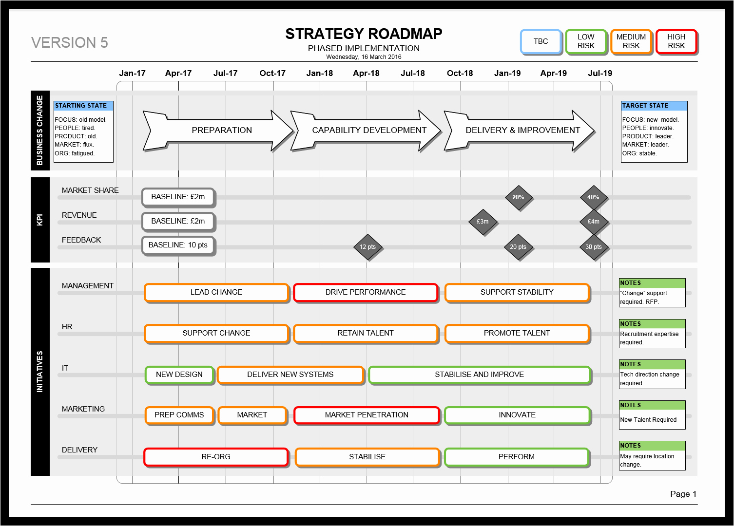 5 Year Maintenance Plan Template Best Of the Visio Strategy Roadmap Template is Perfect Strategic