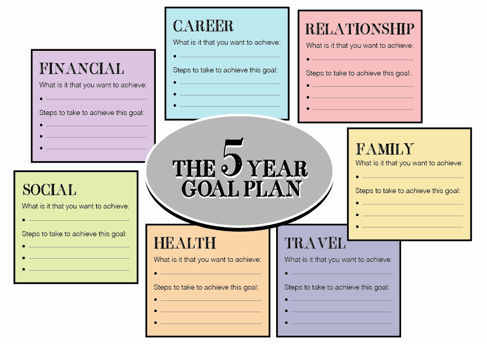 5 Year Maintenance Plan Template Lovely Careers and Employability Service Do You Have A 5 Year Plan