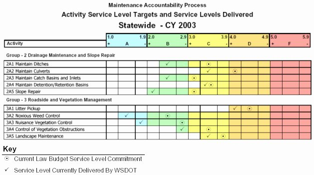 5 Year Maintenance Plan Template Unique Center for Environmental Excellence by Aashto
