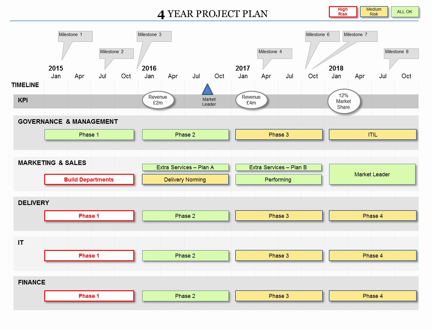 5 Year Maintenance Plan Template Unique Powerpoint Project Plan Template Flexible Planning formats