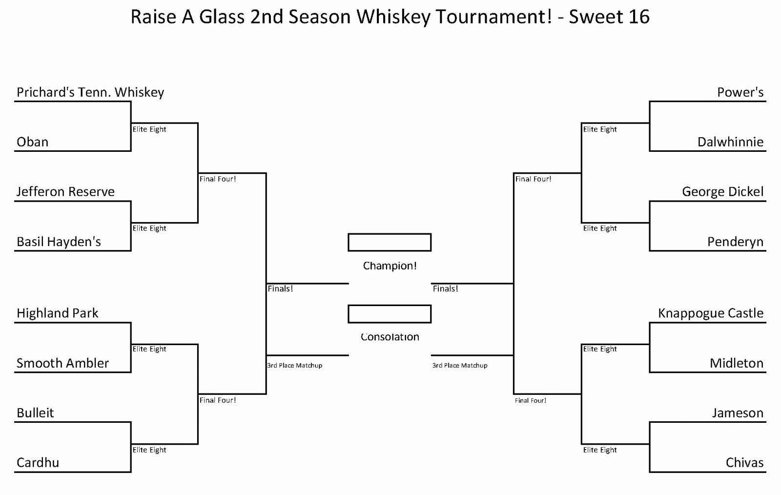 6 Team 3 Game Guarantee Bracket Beautiful Bite and Booze A Look Back On the Whisk E Ys Of the World
