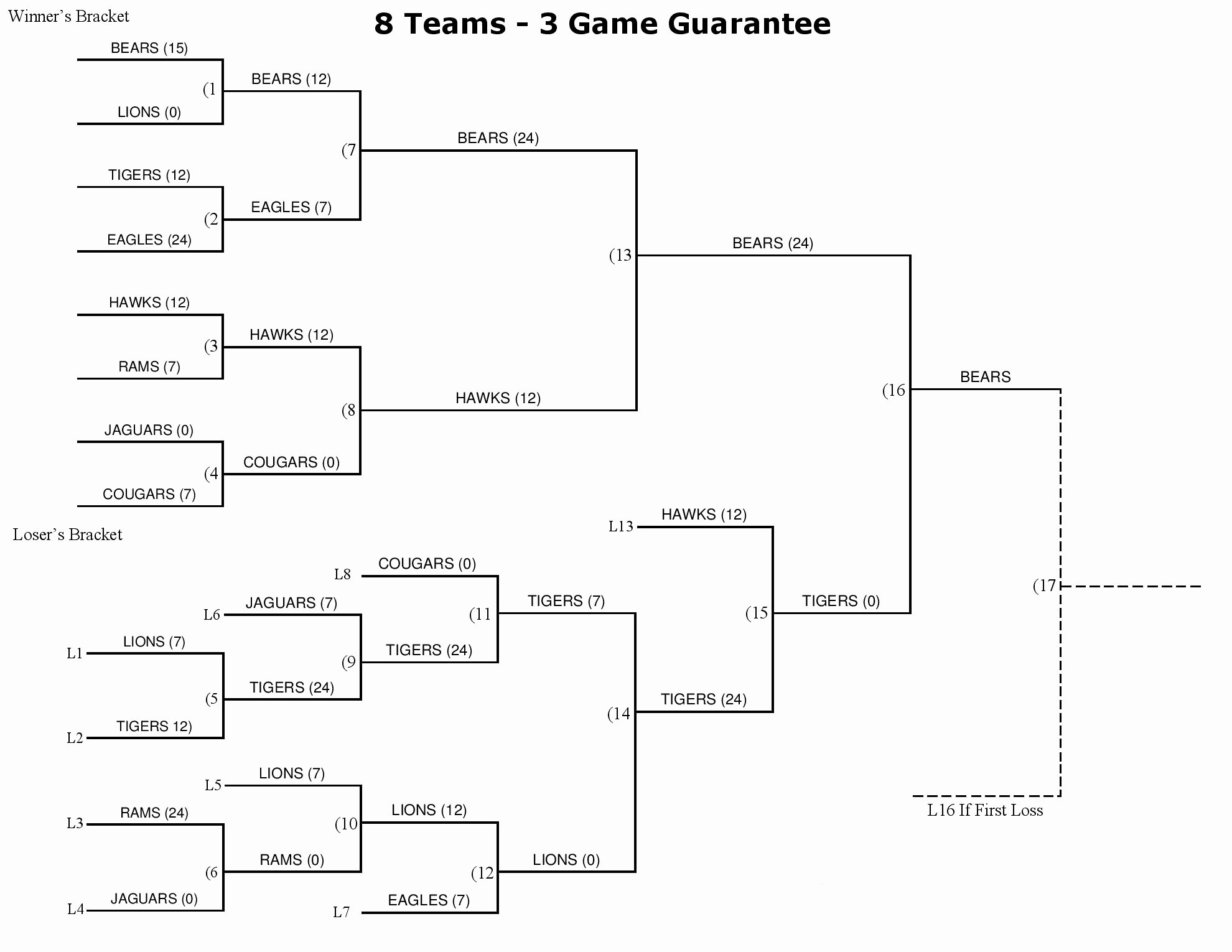 6 Team 3 Game Guarantee Bracket Unique 21 Of 6 Teams 3 Game Schedule Template