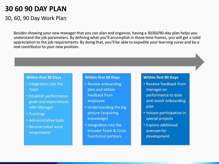 90 Day Goals Template Beautiful 30 60 90 Day Plan Powerpoint Template