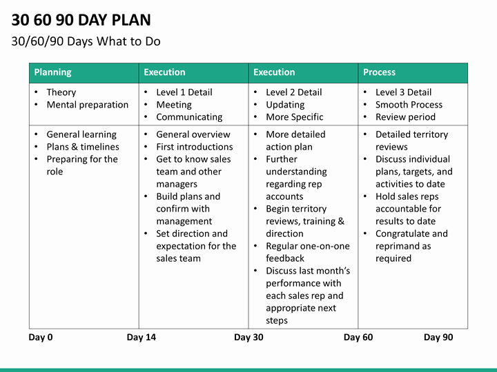 90 Day Goals Template Unique 30 60 90 Day Plan Powerpoint Template