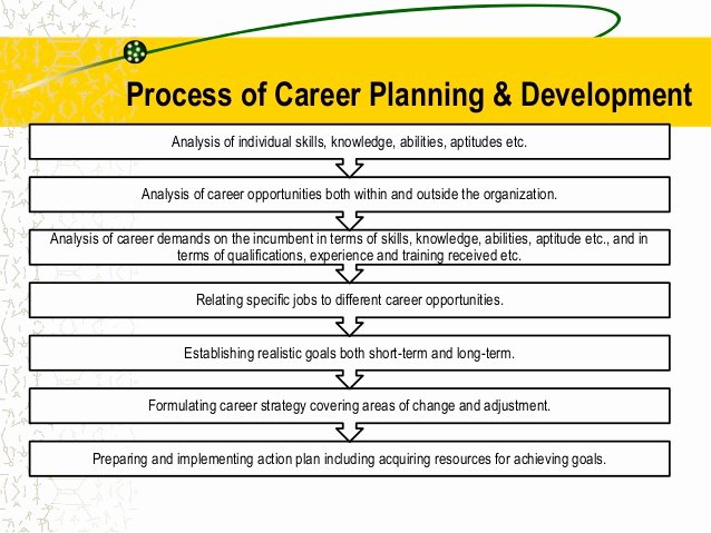 Accounting Career Goals Essay Lovely Career Planning & Succession Planning