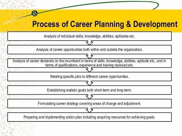 Accounting Career Goals Essay Luxury Short Term Objectives 4 Setting Goals Career Development