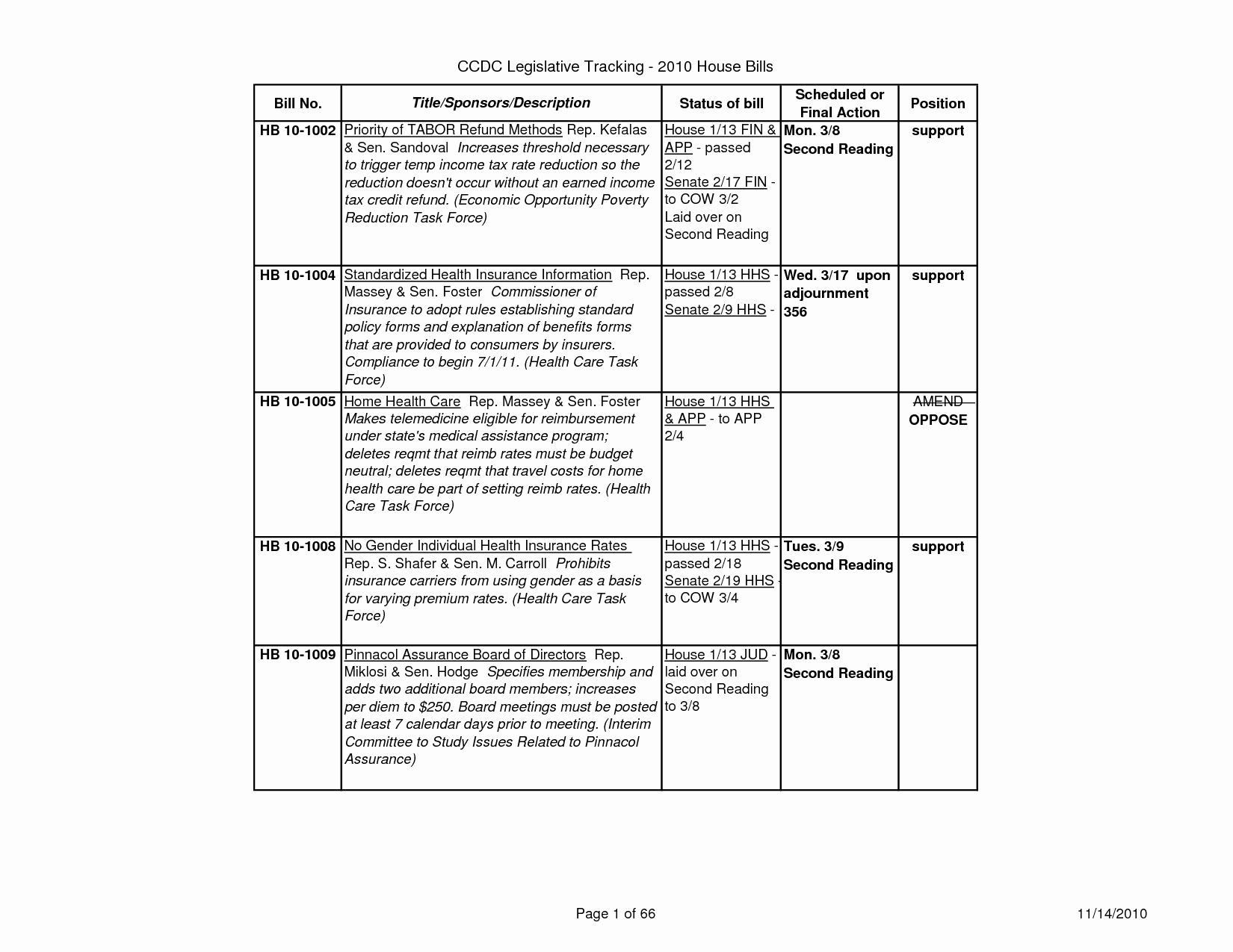 Apa Nursing Paper Examples Fresh 27 Of Template Apa Table Nursing Research