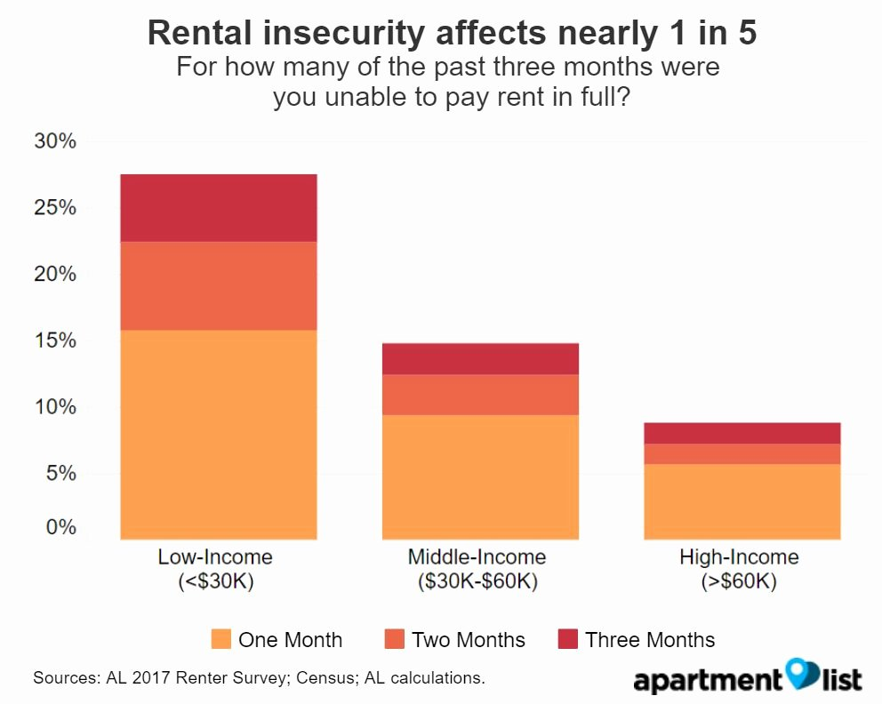 Apartment Market Survey form Lovely Rental Insecurity Survey Finds 1 In 5 American Renters