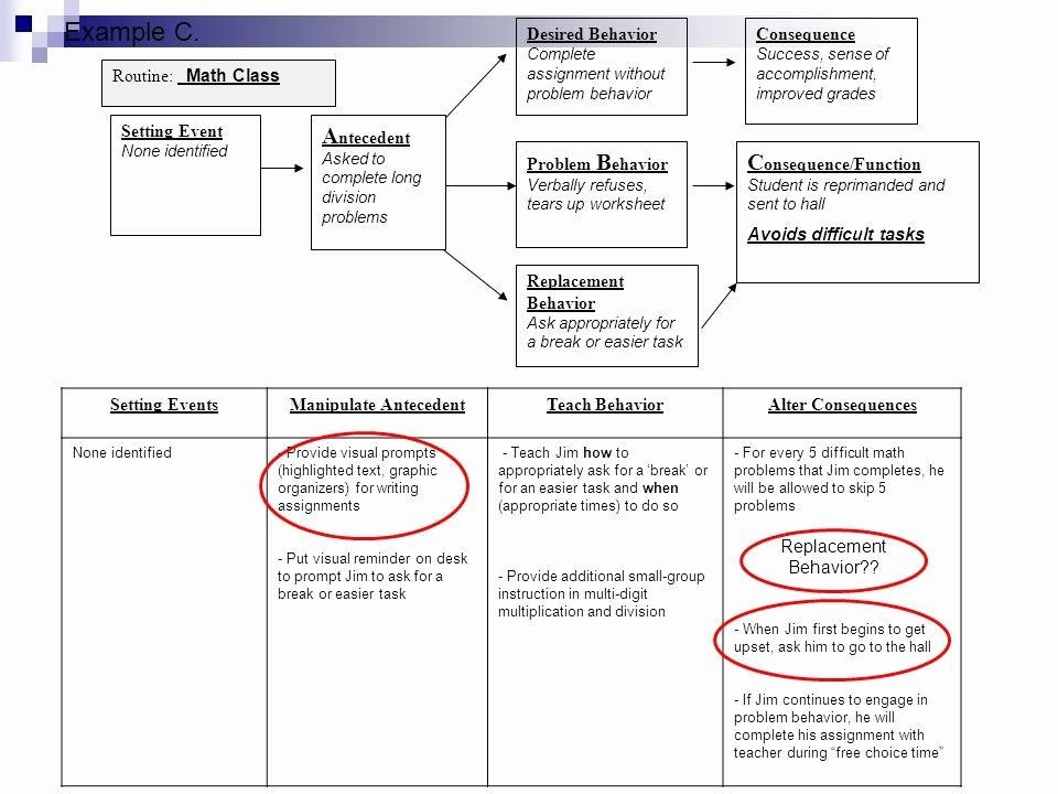 Appropriate Classroom Behavior Essay Elegant Basic Fba to Bsp Module 5 Selecting Function Based