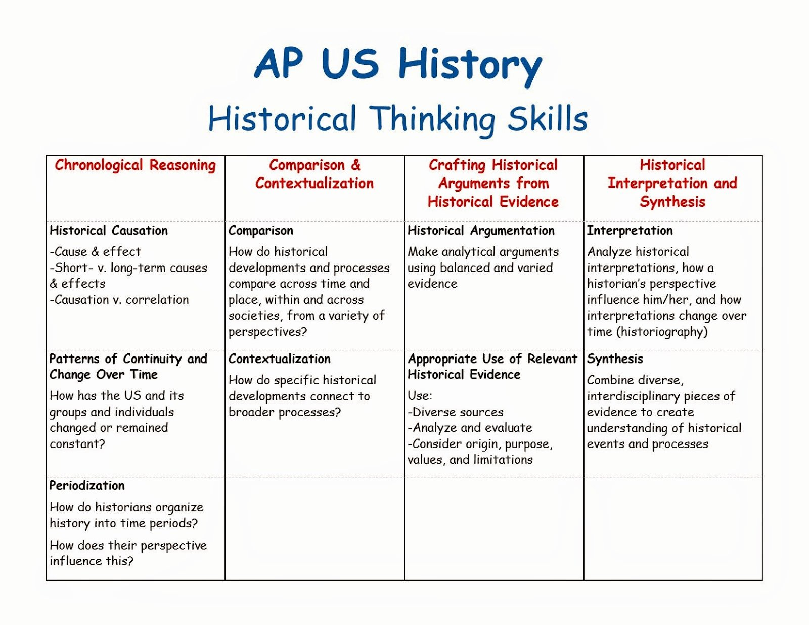 Apush Long Essay Examples 2015 Awesome Apush Ta February 2015