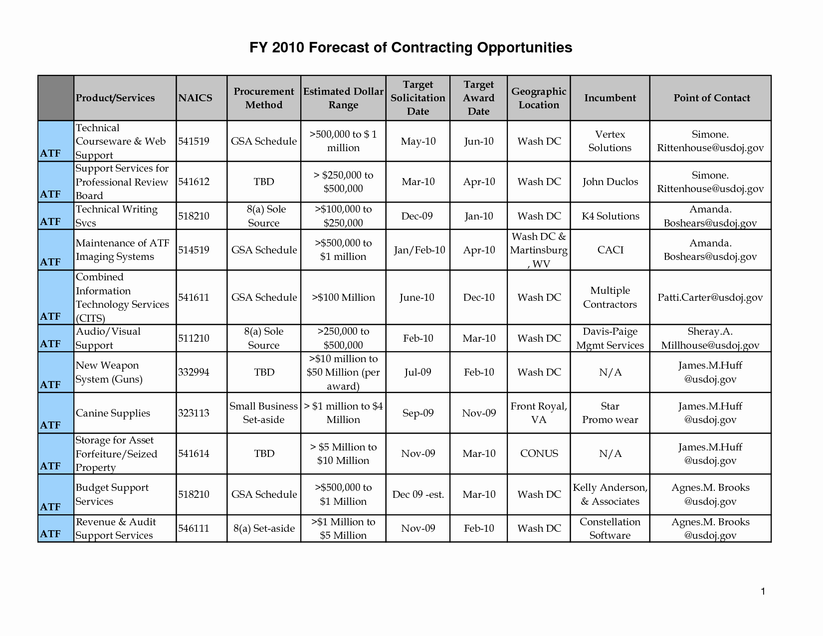 Army Training Schedule form Best Of Pt Calendar Excel Bing Images