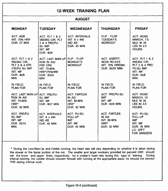 Army Training Schedule Template Lovely Army Workout Plan for Beginners