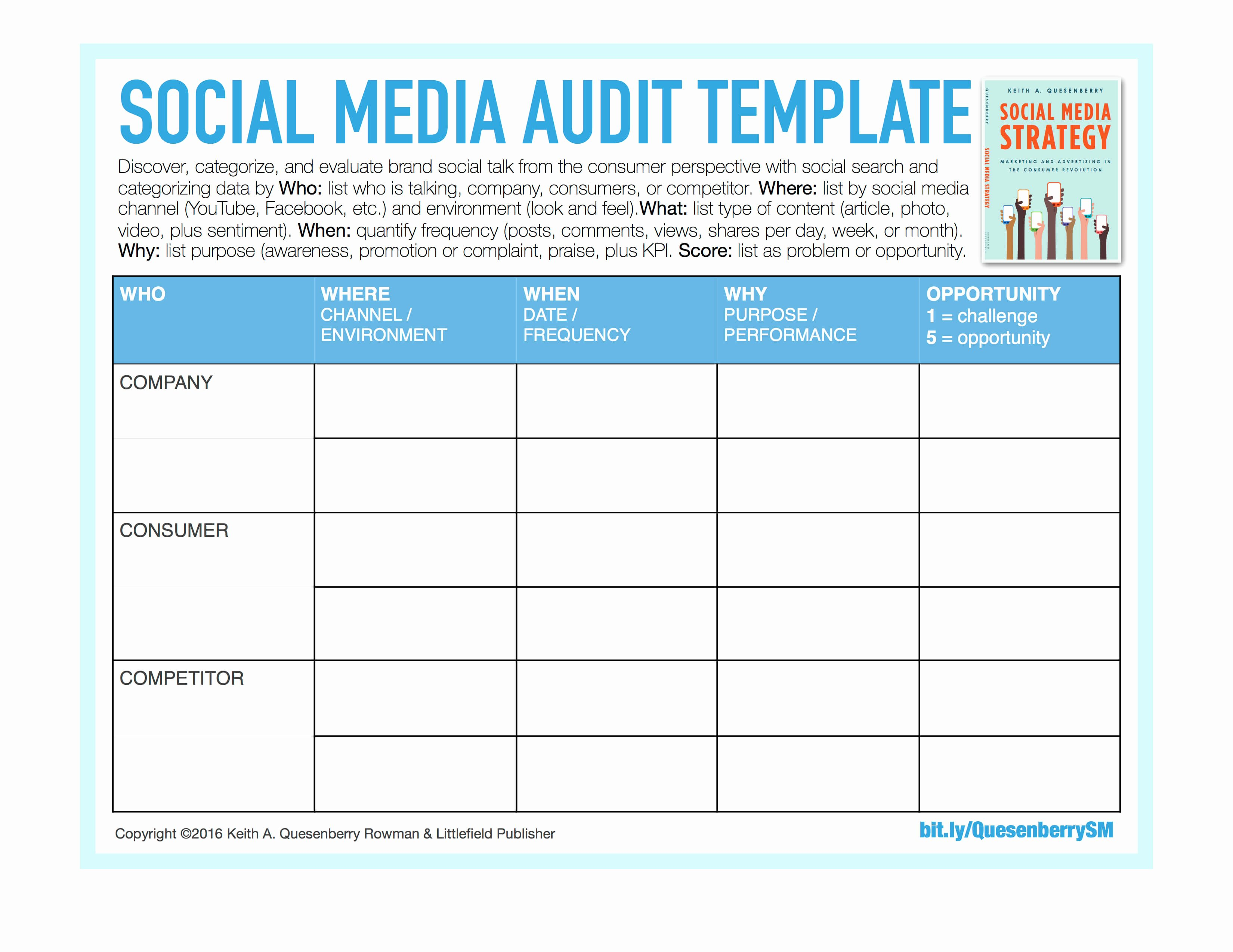 Audit Summary Template Unique social Media Templates Keith A Quesenberry