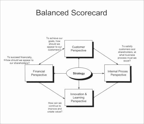 Balanced Scorecard Template Word Elegant 8 Sample Scorecards