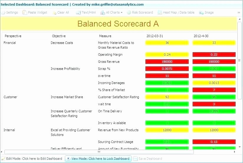 Balanced Scorecard Template Word Inspirational Kpi Scorecard Template Excel