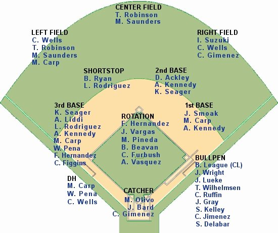 Baseball Depth Chart Template Excel Best Of Updated Mariners Depth Chart Lookout Landing