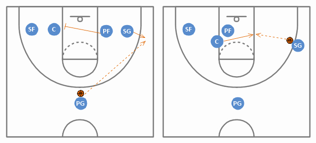 Basketball Play Diagram Awesome Basketball Offence Diagram Small forward Sf Shooting