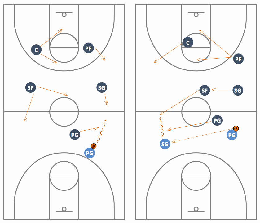 Basketball Play Diagram Best Of Basketball solution