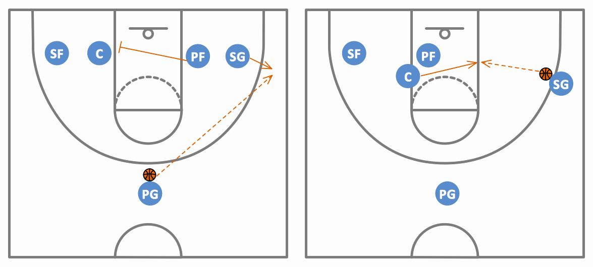 Basketball Play Diagram Fresh Basketball Plays Diagrams