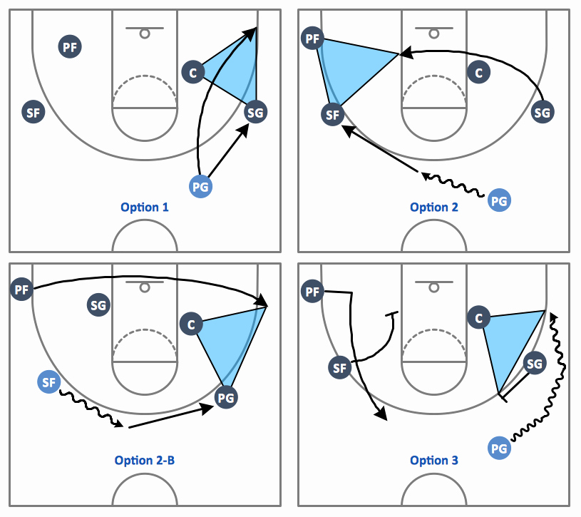 Basketball Play Diagram Inspirational Basketball Plays Diagrams
