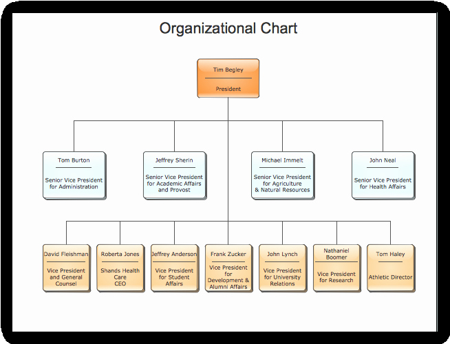 Blank Flow Chart Template for Word Elegant Blank organizational Flow Charts – Blank Flow Chart