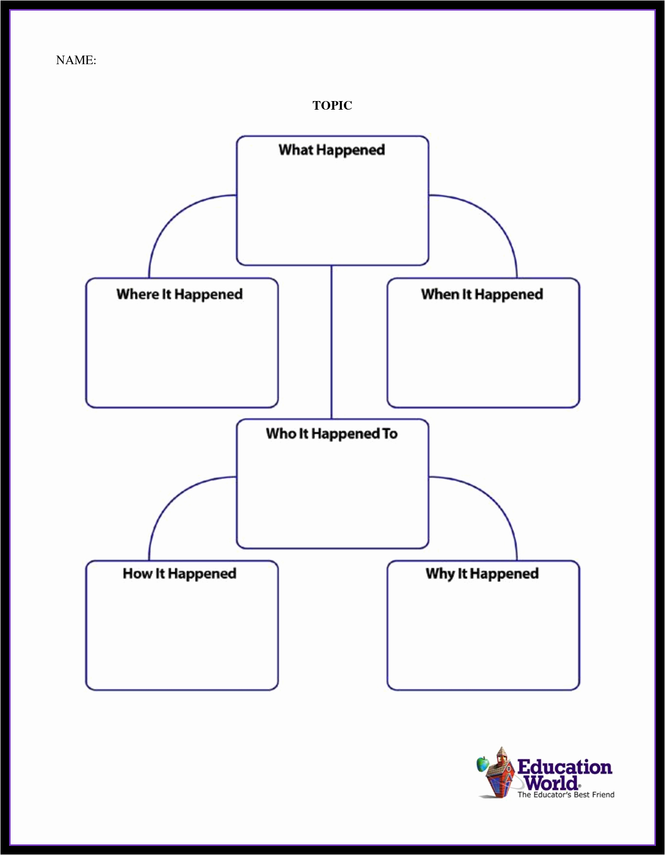 Blank Flowchart Template Lovely Template Flowchart Flow Charts Templates