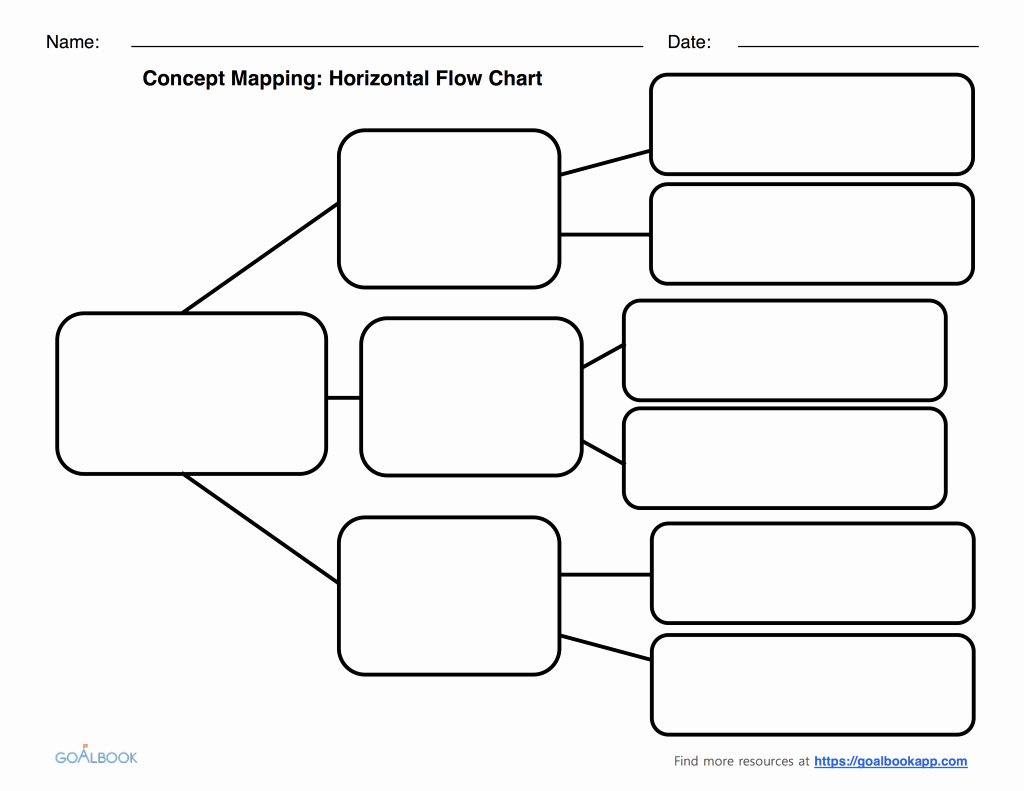 Blank Flowchart Template Unique Graphic organizers Udl Strategies Mughals