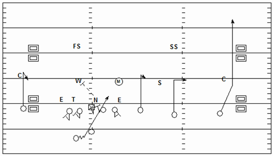 Blank Football Play Sheets Fresh Coach Hoover S Football Site Stick Draw Rpo