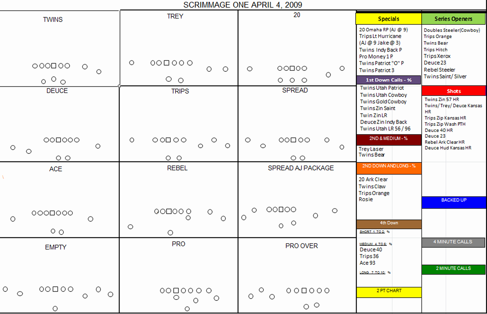 Blank Football Play Sheets Fresh Malzahn Play Call Sheet