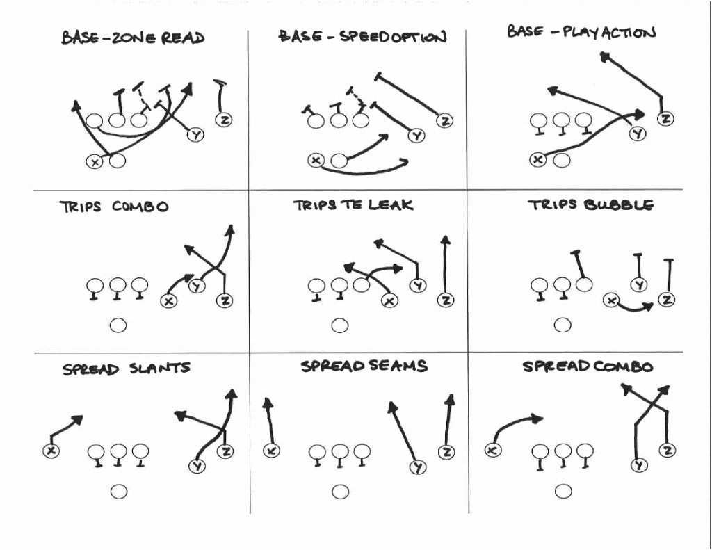 Blank Football Playbook Template Inspirational 8 On 8 Tackle Football formation