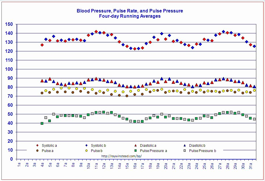 Blood Pressure Log Excel Elegant Vital Signs Tracker Free Templates for Graphing Blood