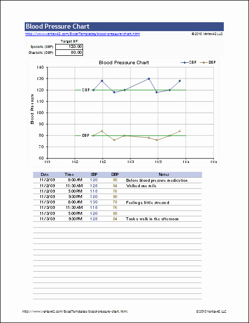 Blood Pressure Log Excel Lovely Free Blood Pressure Chart and Printable Blood Pressure Log