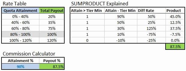 Bonus Plan Template Excel New 4 Bonus Structure Templates formats Examples In Word Excel