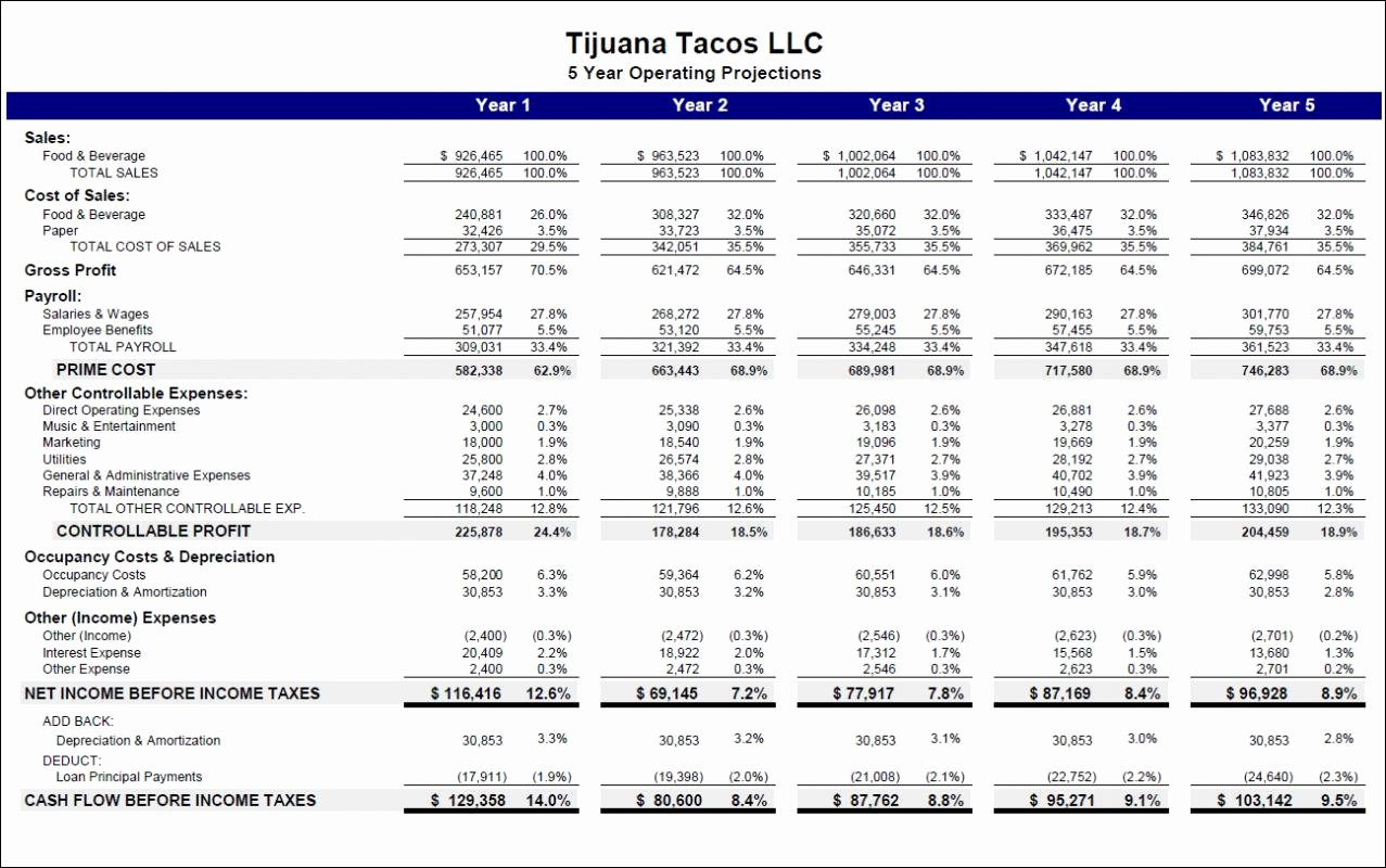 Business Budget Excel Template Unique Start Up Business Bud Template