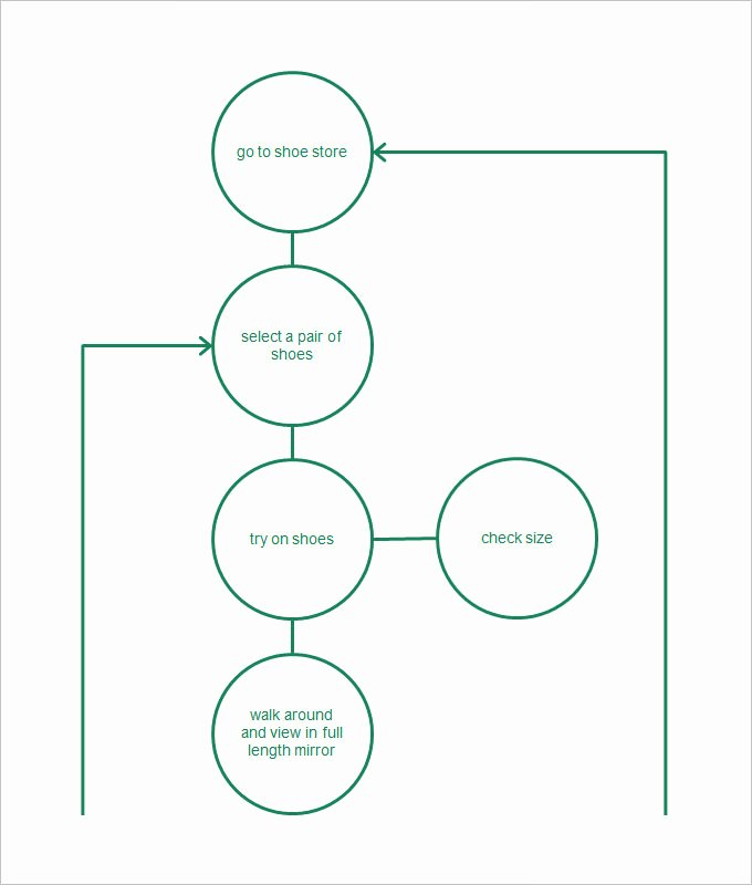 Business Process Template Word Fresh Process Flow Chart Template – 9 Free Word Excel Pdf