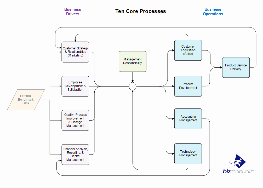 Business Process Template Word New Critical Business Processes Policies and Procedures