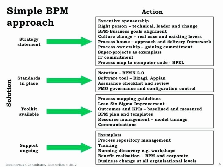 Business Process Template Word Unique Business Process Template Word Document