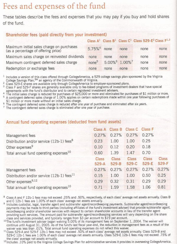 Business Prospectus Example Beautiful Mutual Funds Including formulas and Examples