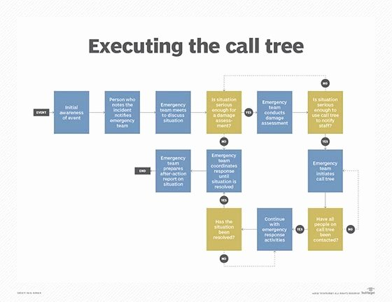 Call Back List Template Luxury What is Call Tree Definition From Whatis