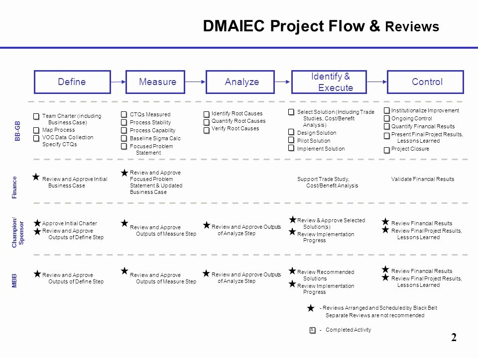 Case Review Template Inspirational Dmaiec Project Review Template Ppt Video Online