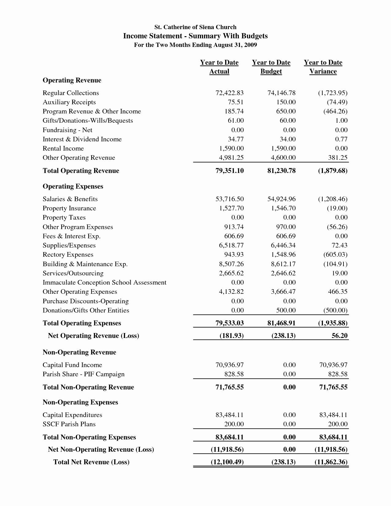 Church Income and Expense Statement Template Awesome Sample Church Financial Statement