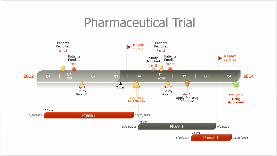 Clinical Development Plan Template Beautiful Quickly Make A Pharmaceutical Timeline Slide In Powerpoint