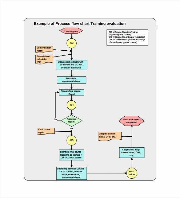 Clinical Development Plan Template Lovely Clinical Trial Phase Flow Chart Drug Development and