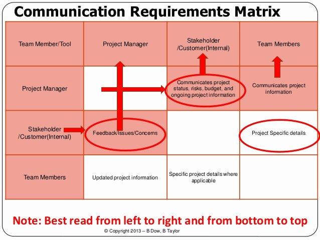 Communication Matrix Template Awesome Project Munications Presentations