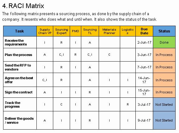 Communication Matrix Template Elegant Munication Management Plan Template Free Project
